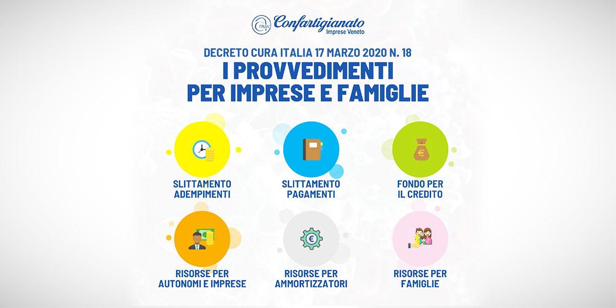 I Provvedimenti per Imprese e Famiglie